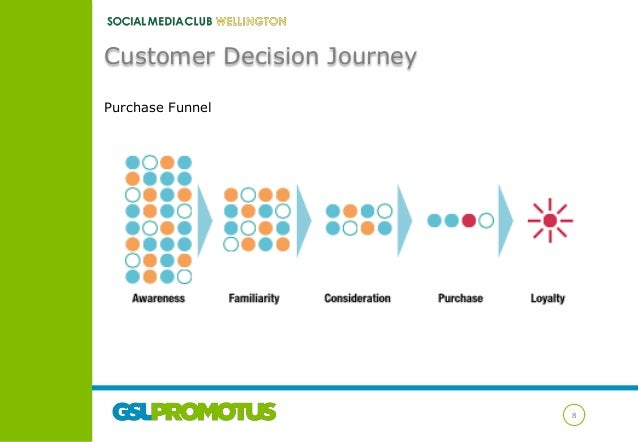 Customer Decision Journey Purchase Funnel  8