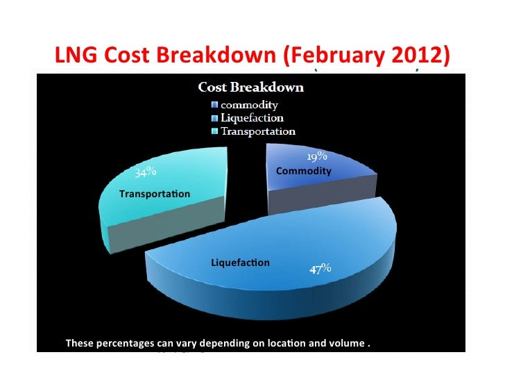 Lng Vs Compressed Natural Gas