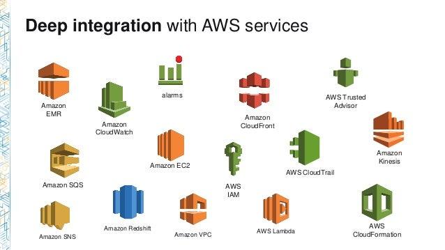 Amazon Picture Storage