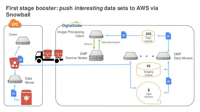 NEW LAUNCH! Introducing AWS Snowball Edge and AWS Snowmobile