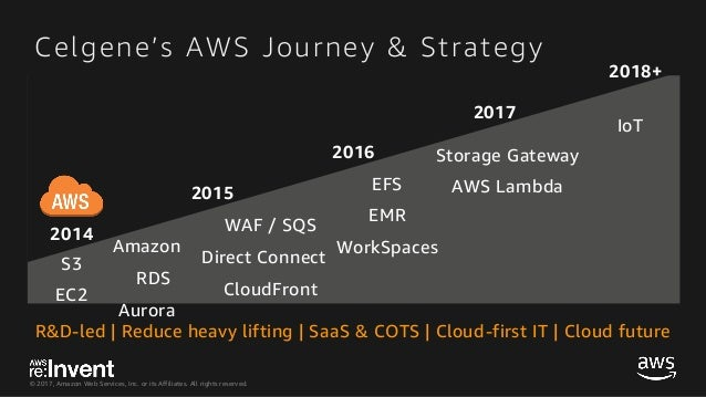 Files in AWS: Overcoming Storage Challenges for Common File