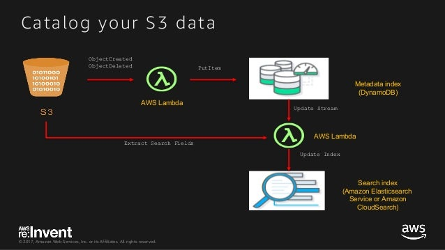 © 2017, Amazon Web Services, Inc. or its Affiliates. All rights reserved. Catalog your S3 data AWS Lambda AWS Lambda Metad...