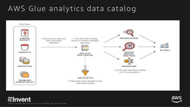 © 2017, Amazon Web Services, Inc. or its Affiliates. All rights reserved. AWS Glue analytics data catalog