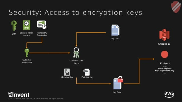 © 2017, Amazon Web Services, Inc. or its Affiliates. All rights reserved. Security: Access to encryption keys IAM Security...
