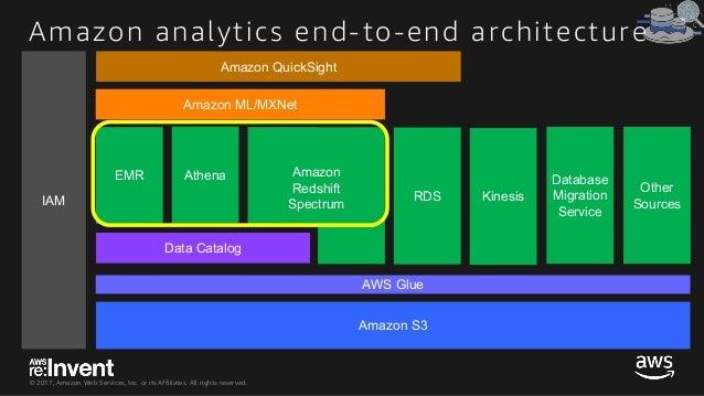 © 2017, Amazon Web Services, Inc. or its Affiliates. All rights reserved. Amazon S3 Data Catalog AthenaEMR Amazon Redshift...