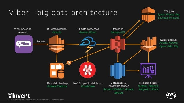 © 2017, Amazon Web Services, Inc. or its Affiliates. All rights reserved. Viber—big data architecture RT data pipeline Kin...