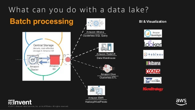 © 2017, Amazon Web Services, Inc. or its Affiliates. All rights reserved. What can you do with a data lake? Amazon Glacier...