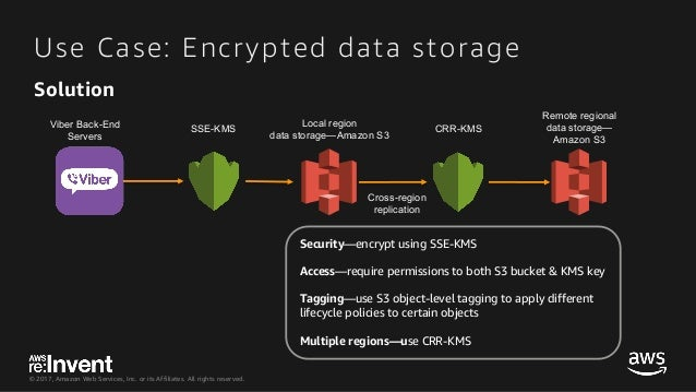 © 2017, Amazon Web Services, Inc. or its Affiliates. All rights reserved. Use Case: Encrypted data storage SSE-KMSViber Ba...