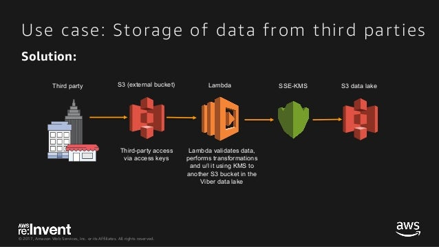 © 2017, Amazon Web Services, Inc. or its Affiliates. All rights reserved. Use case: Storage of data from third parties S3 ...