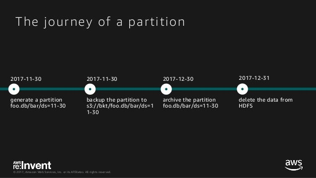 © 2017, Amazon Web Services, Inc. or its Affiliates. All rights reserved. The journey of a partition 2017-12-312017-12-302...