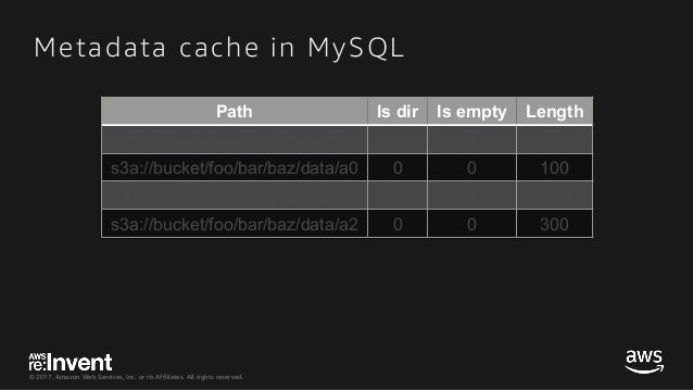 © 2017, Amazon Web Services, Inc. or its Affiliates. All rights reserved. Metadata cache in MySQL Path Is dir Is empty Len...