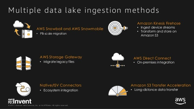 © 2017, Amazon Web Services, Inc. or its Affiliates. All rights reserved. Multiple data lake ingestion methods AWS Snowbal...
