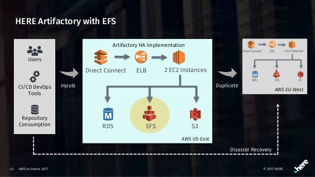 STG314-Case Study Learn How HERE Uses JFrog Artifactory w