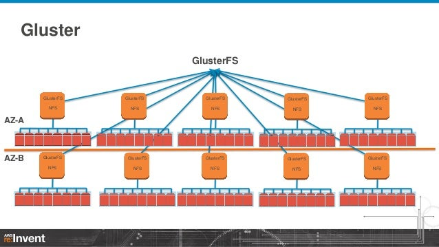 NFS and CIFS Options for AWS (STG401) | AWS re:Invent 2013