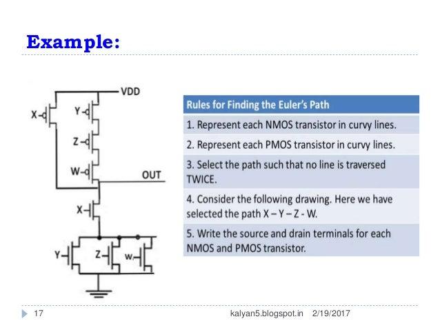 Stick Diagram