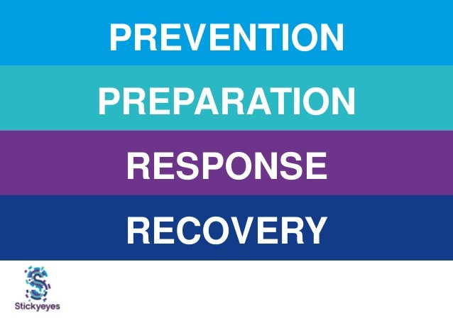 PREVENTION PREPARATION RESPONSE RECOVERY