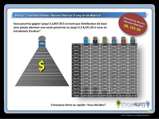 © 2011 Stiforp.com All Rights Reserved. Vous pourriez gagner jusqu'à 2,047.50 $ en tant que distributeur de base sans jama...