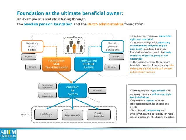 Foundation as the ultimate beneficial owner: an example of asset structuring through the Swedish pension foundation and th...