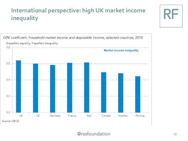 International perspective: high UK market income inequality 10