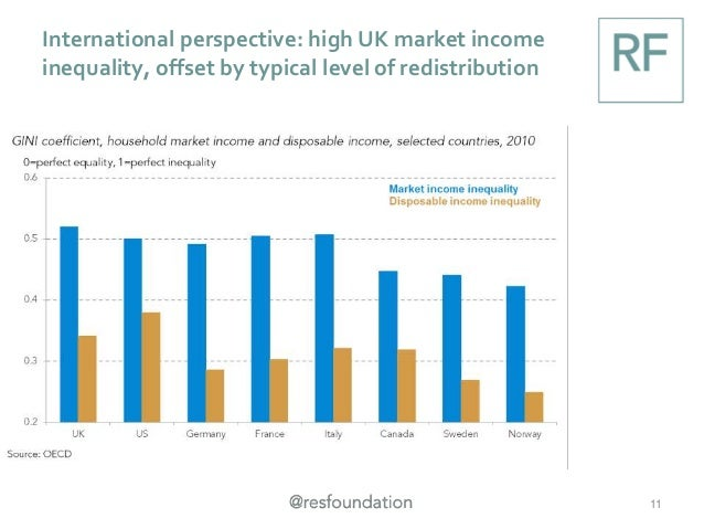 International perspective: high UK market income inequality, offset by typical level of redistribution 11