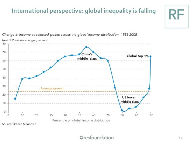International perspective: global inequality is falling 12
