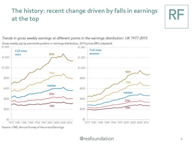 The history: recent change driven by falls in earnings at the top 4
