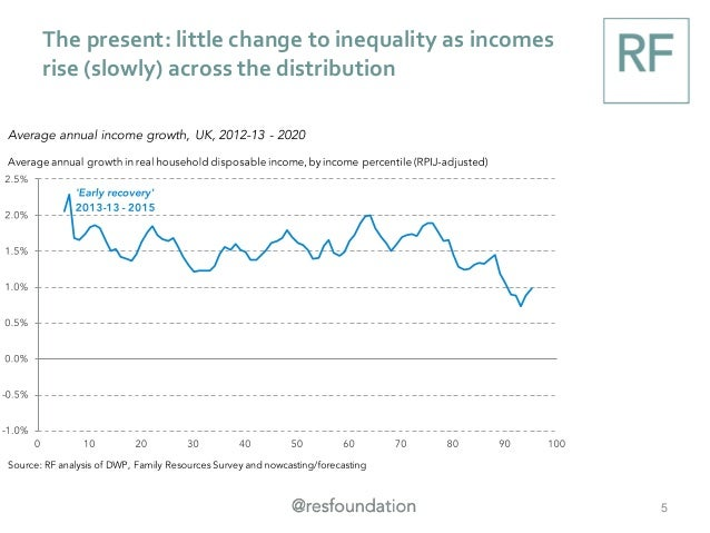The present: little change to inequality as incomes rise (slowly) across the distribution 5