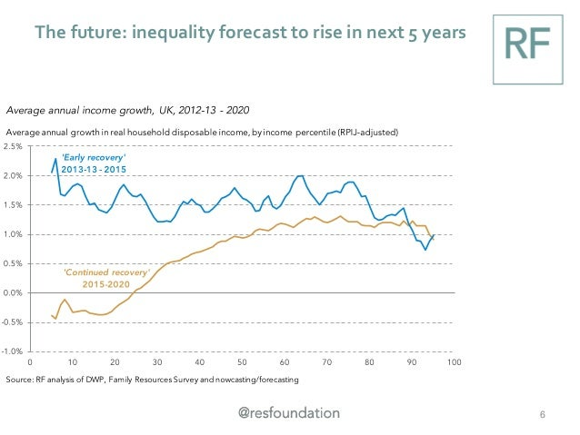 The future: inequality forecast to rise in next 5 years 6
