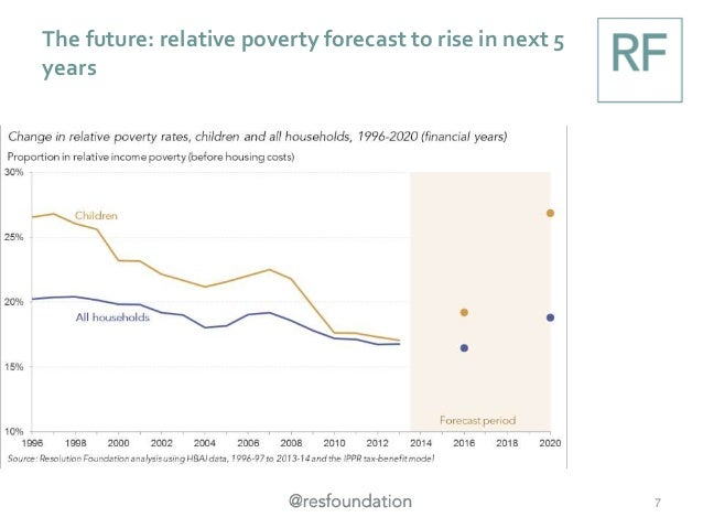 The future: relative poverty forecast to rise in next 5 years 7