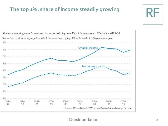 The top 1%: share of income steadily growing 8