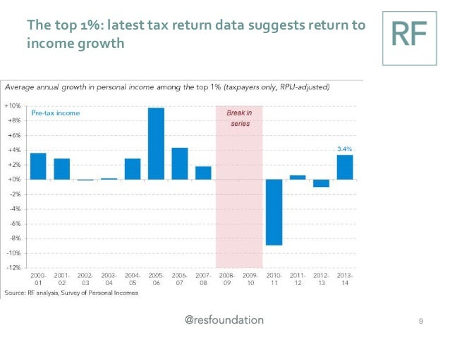 The top 1%: latest tax return data suggests return to income growth 9