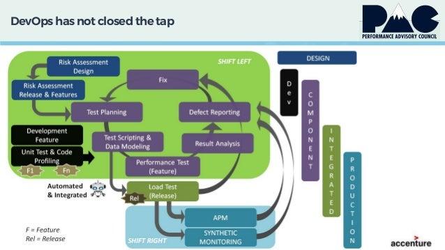 DevOps has not closed thetap