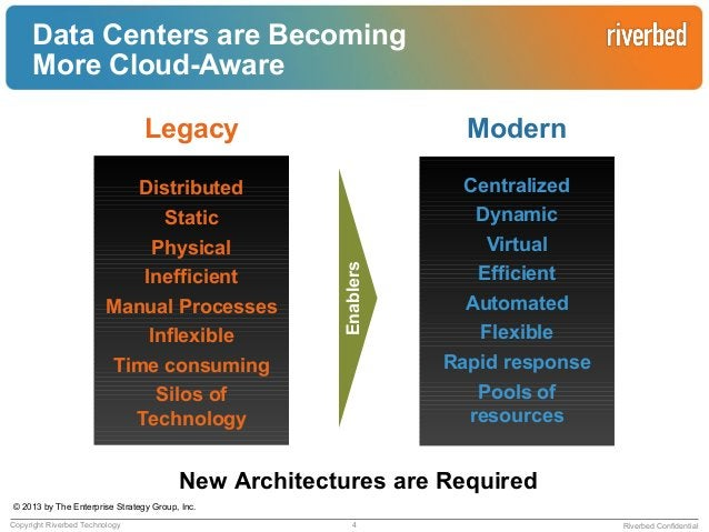 Riverbed ConfidentialYour applications have virtualized, can yousay the same thing for yourinfrastructure?In the next gen ...