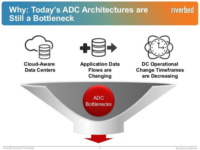 A NewArchitectureis Required!What isADC-as-a-Service (ADCaaS)?AN ELASTIC ADC PRODUCTA CONTROLLER TO PROVISION AND MANAGE A...