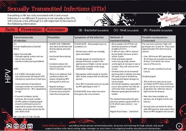 Stis Facts Prevention Outcomes
