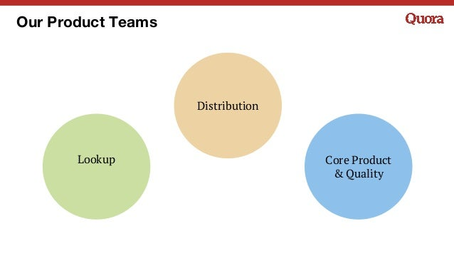 Core Product & Quality Our Product Teams Distribution Lookup