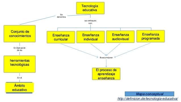 Tecnología educativa Se denomina Conjunto de conocimientos En Aplicación de las herramientas tecnológicas En el Ámbito edu...