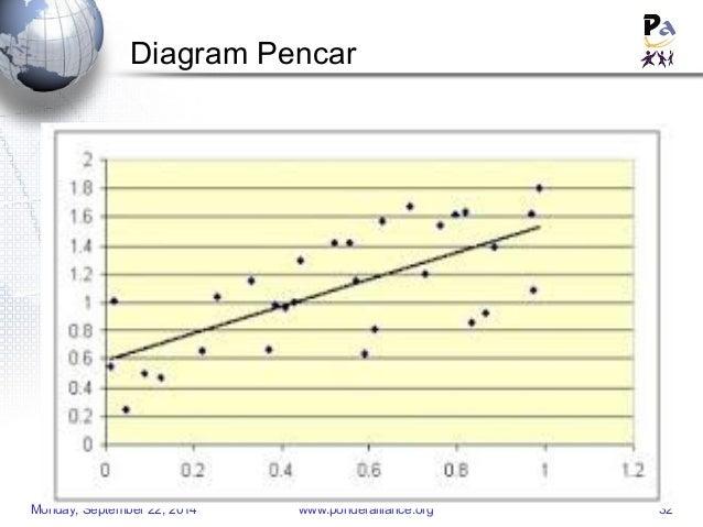 Statistik perkuliahan diagram pencar monday ccuart Gallery
