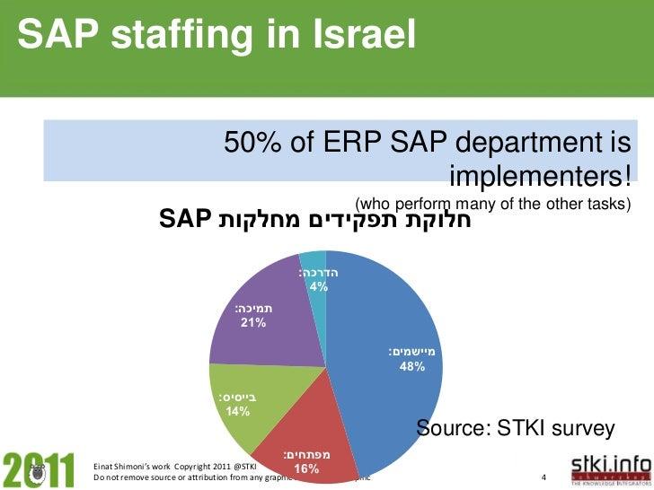 STKI IT Israel: 2011 staffing_ratios