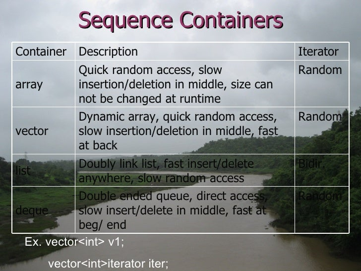 Sequence Containers Ex. vector<int> v1; vector<int>iterator iter; Random Quick random access, slow insertion/deletion in m...