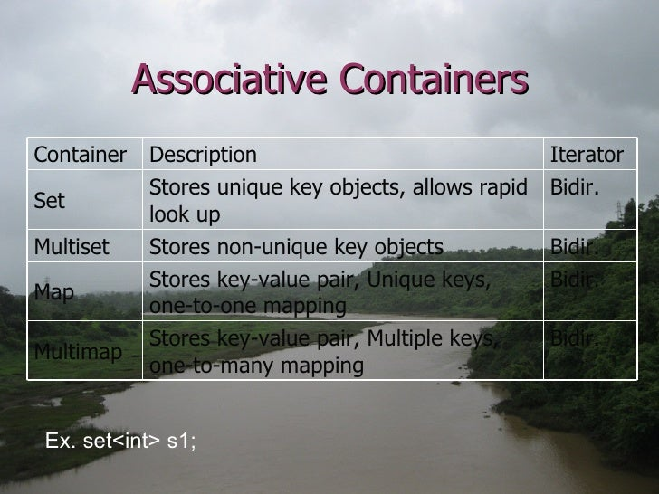 Associative Containers Ex. set<int> s1; Bidir. Stores key-value pair, Unique keys, one-to-one mapping Map Iterator Descrip...