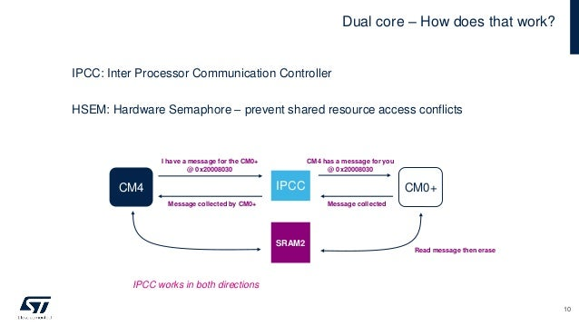 Dual core – How does that work? IPCC: Inter Processor Communication Controller HSEM: Hardware Semaphore – prevent shared r...