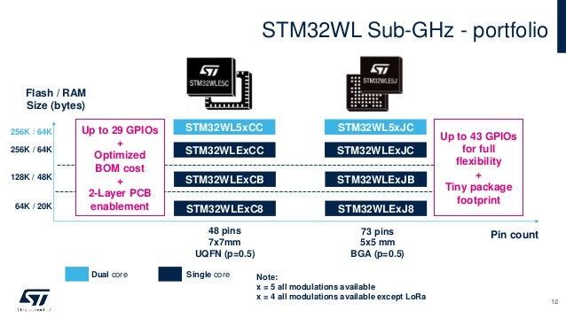 STM32WL Sub-GHz - portfolio 12 Flash / RAM Size (bytes) 73 pins 5x5 mm BGA (p=0.5) 48 pins 7x7mm UQFN (p=0.5) Pin count ST...