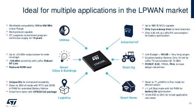 Ideal for multiple applications in the LPWAN market Industrial IoT Smart Ag Smart Home Utilities Smart Cities & Buildings ...