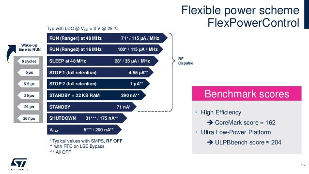 Flexible power scheme FlexPowerControl RUN (Range1) at 48 MHz 71* / 115 µA / MHz STANDBY 71 nA* VBAT 5*** / 200 nA** SHUTD...