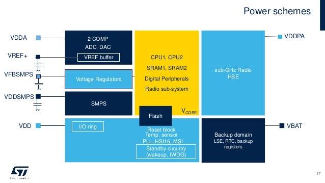 Power schemes 17 2 COMP ADC, DAC VREF buffer VREF+ VDDA CPU1, CPU2 SRAM1, SRAM2 Digital Peripherals Radio sub-system VCORE...