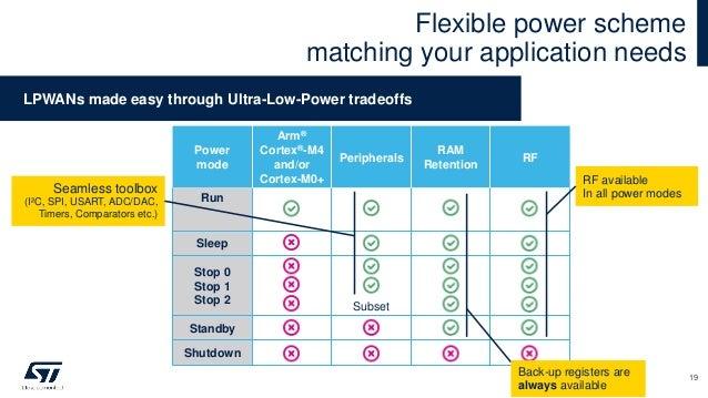 Flexible power scheme matching your application needs LPWANs made easy through Ultra-Low-Power tradeoffs Power mode Arm® C...