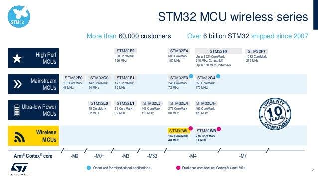 STM32 MCU wireless series High Perf MCUs Ultra-low Power MCUs Wireless MCUs Mainstream MCUs STM32F0 106 CoreMark 48 MHz ST...