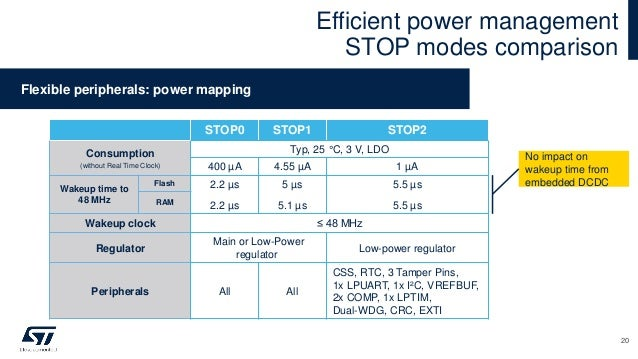 STOP0 STOP1 STOP2 Consumption (without Real Time Clock) Typ, 25 °C, 3 V, LDO 400 µA 4.55 µA 1 µA Wakeup time to 48 MHz Fla...