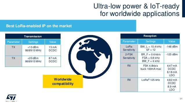 Ultra-low power & IoT-ready for worldwide applications Best LoRa-enabled IP on the market Transmission Parameter Settings ...